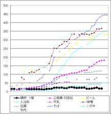 卵の物価グラフ